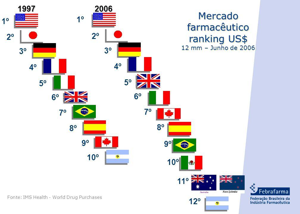Mercado farmacêutico ranking US$