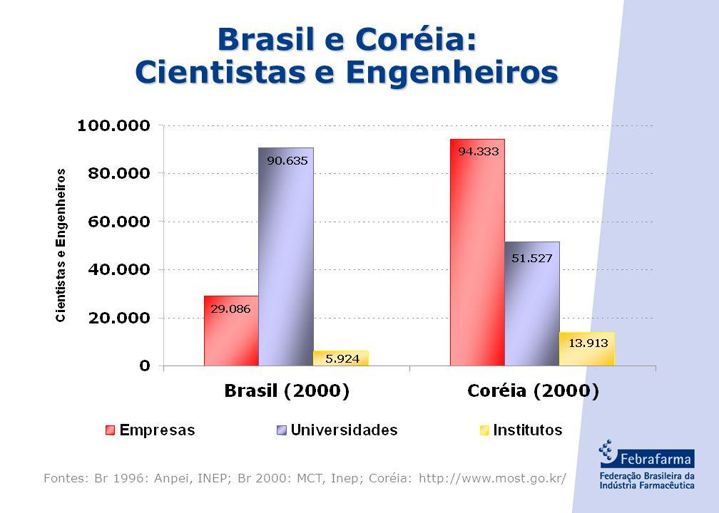 Brasil e Coréia: Cientistas e Engenheiros