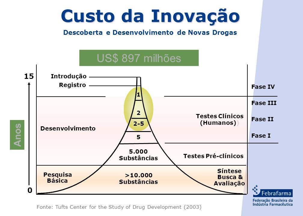 Descoberta e Desenvolvimento de Novas Drogas