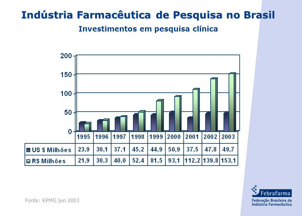 Indústria Farmacêutica de Pesquisa no Brasil
