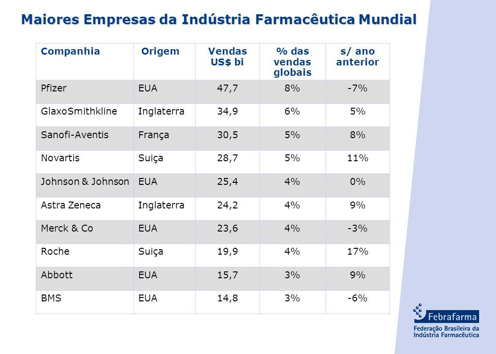 Maiores Empresas da Indústria Farmacêutica Mundial