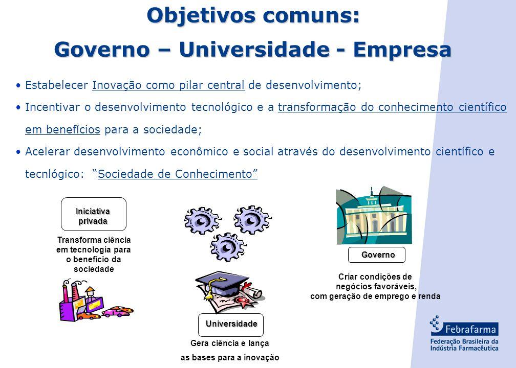 Governo – Universidade - Empresa