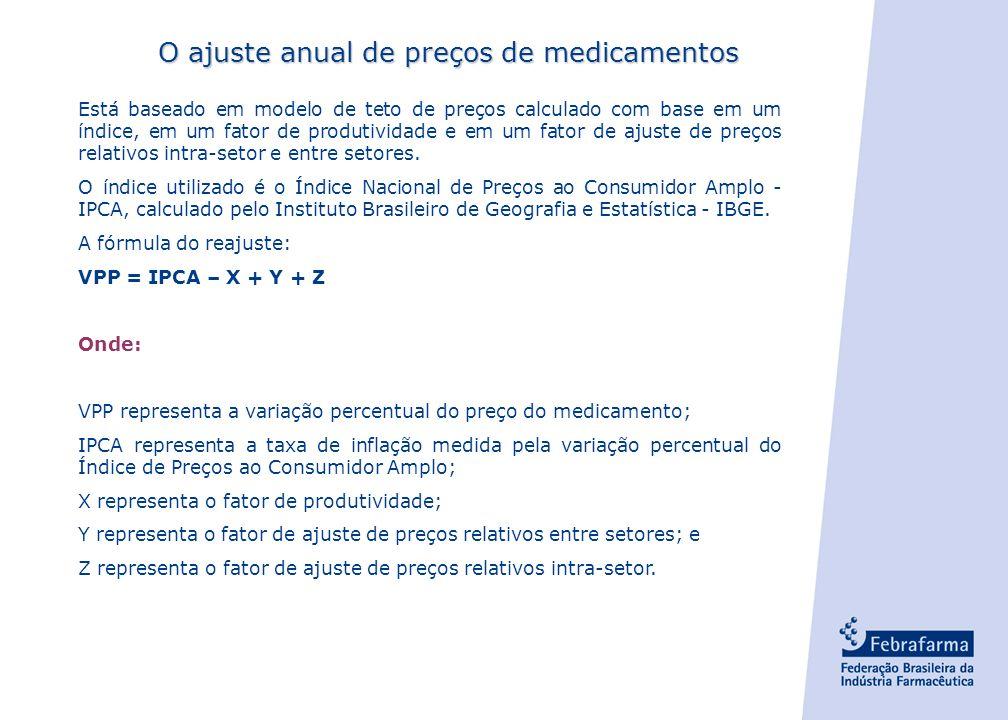 O ajuste anual de preços de medicamentos