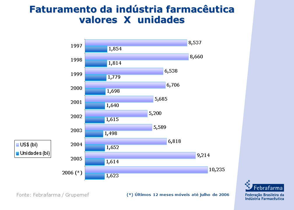 Faturamento da indústria farmacêutica valores X unidades