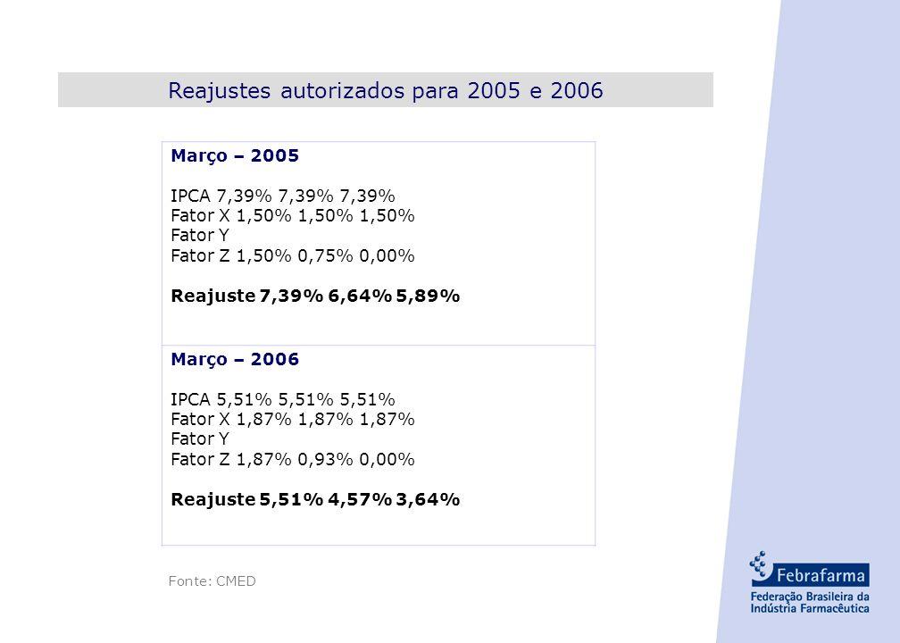 Reajustes autorizados para 2005 e 2006