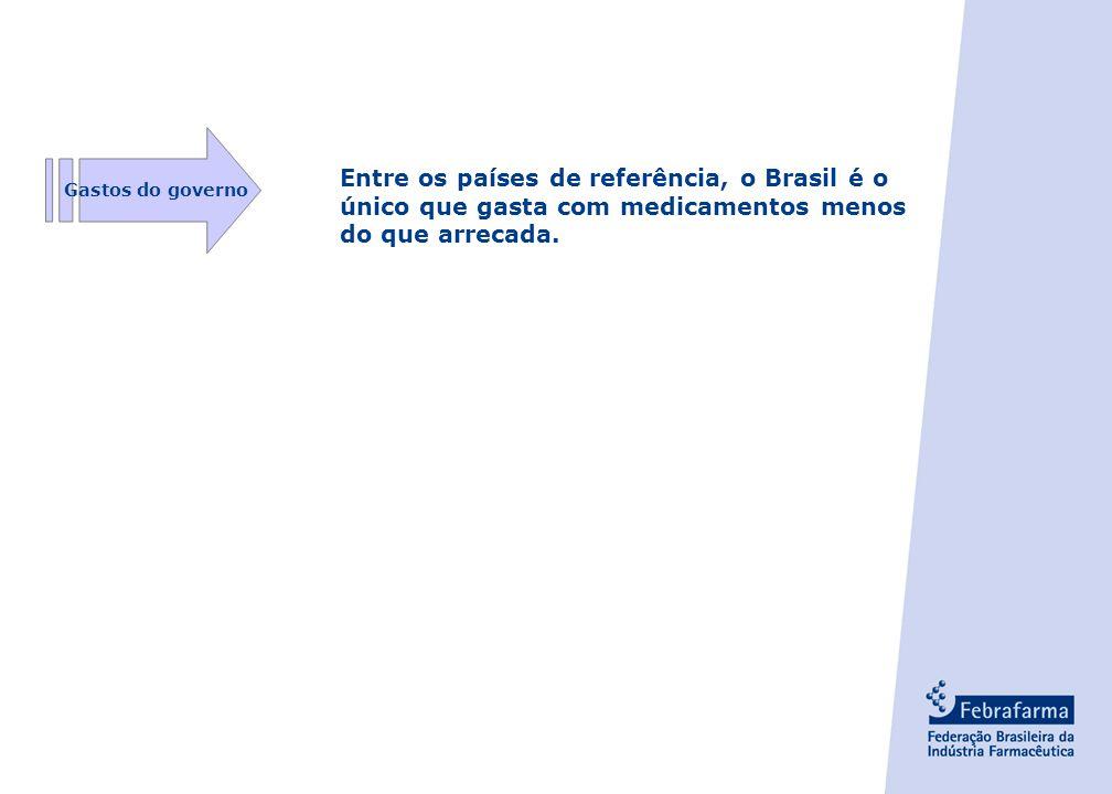 Gastos do governo Entre os países de referência, o Brasil é o único que gasta com medicamentos menos do que arrecada.