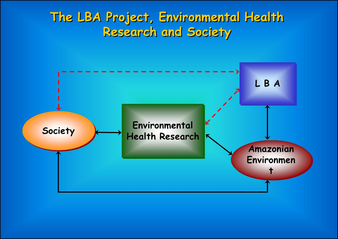 The LBA Project, Environmental Health Research and Society