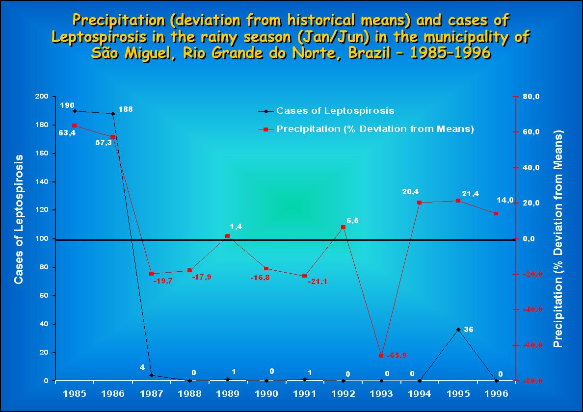 Cases of Leptospirosis Precipitation (% Deviation from Means)
