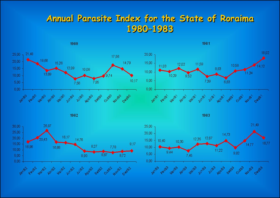 Annual Parasite Index for the State of Roraima 1980–1983