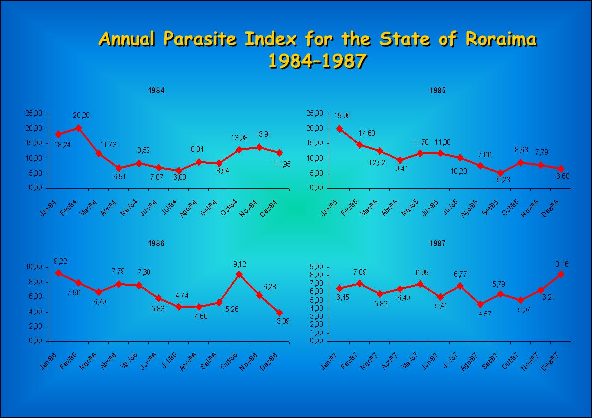 Annual Parasite Index for the State of Roraima 1984–1987