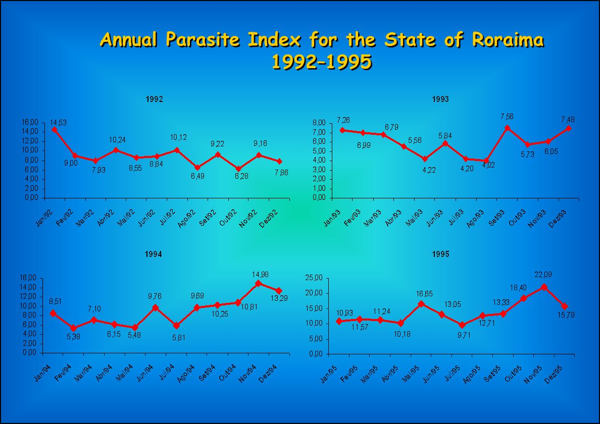 Annual Parasite Index for the State of Roraima 1992–1995