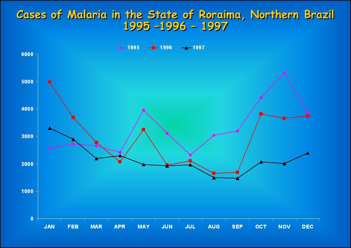 Cases of Malaria in the State of Roraima, Northern Brazil