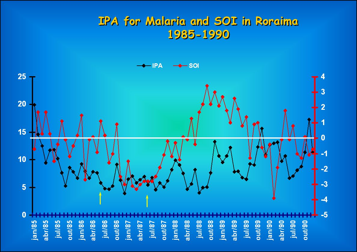 IPA for Malaria and SOI in Roraima 1985-1990