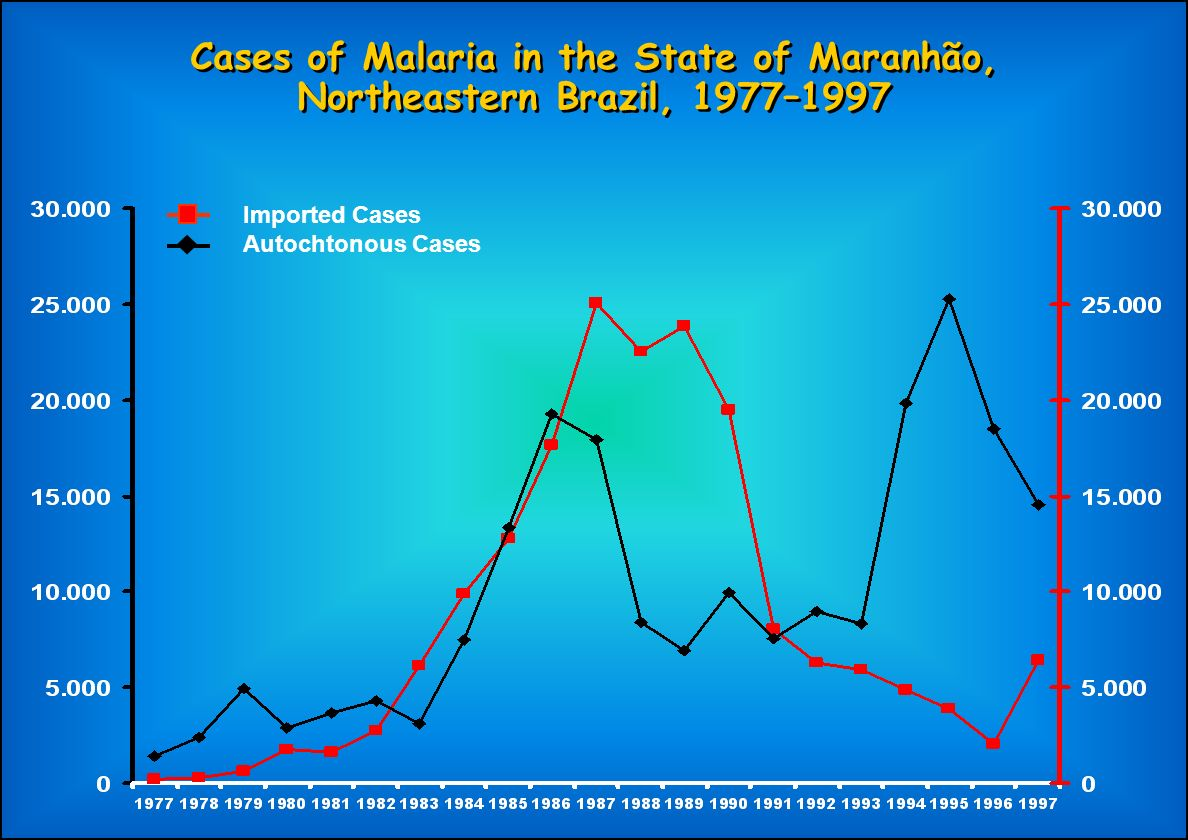 Cases of Malaria in the State of Maranhão, Northeastern Brazil, 1977–1997