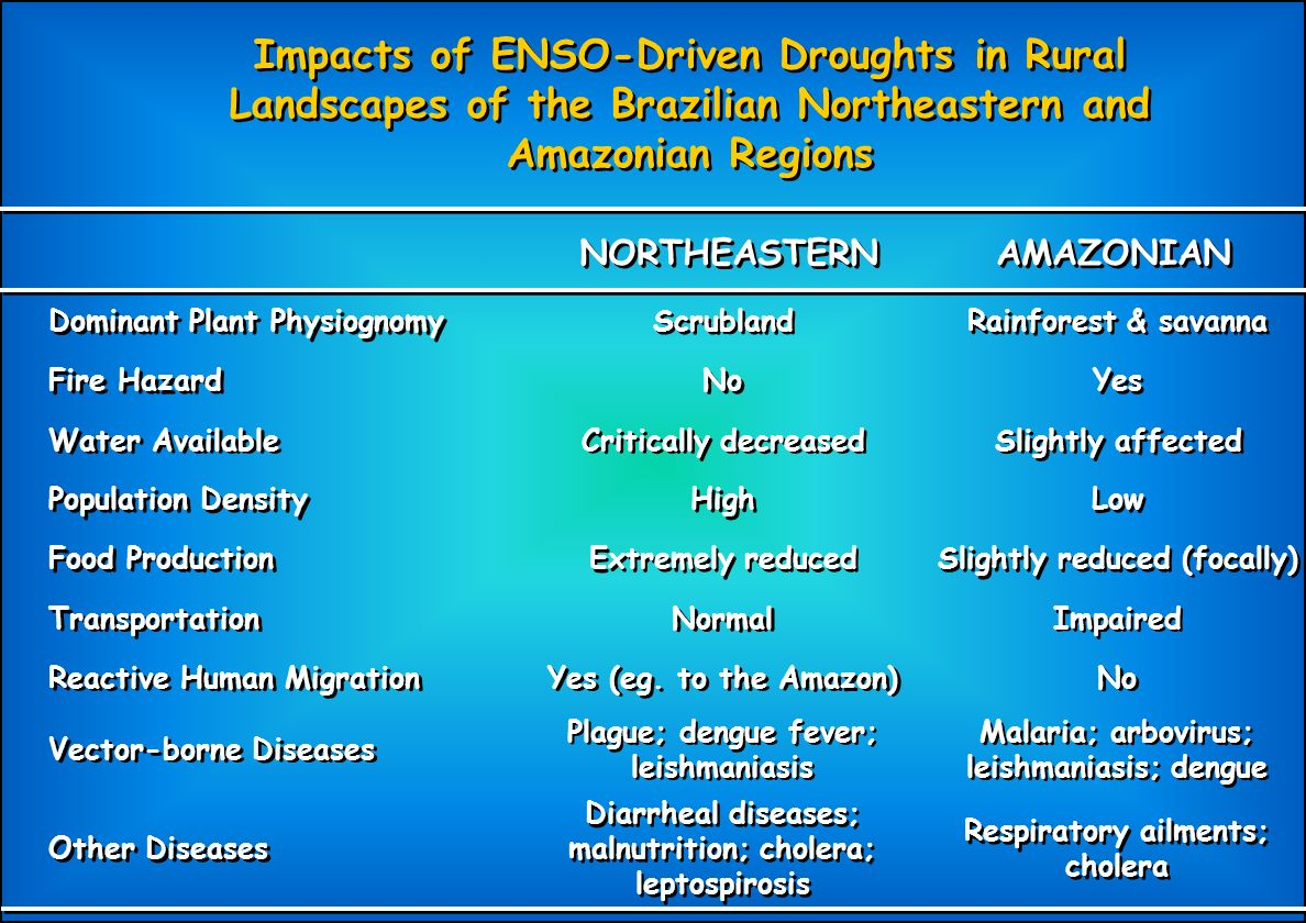 Impacts of ENSO-Driven Droughts in Rural Landscapes of the Brazilian Northeastern and Amazonian Regions