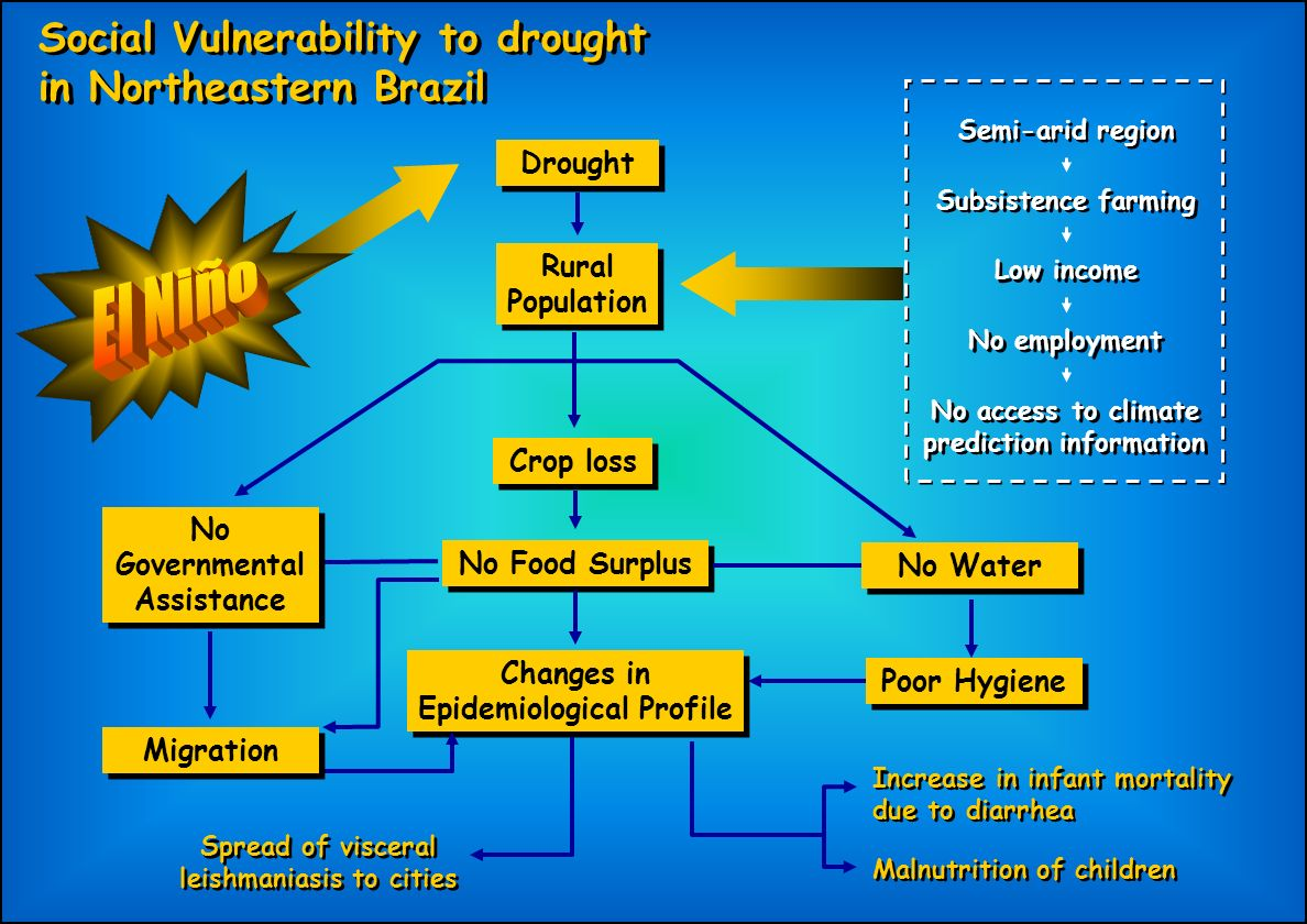 El Niño Social Vulnerability to drought in Northeastern Brazil Drought