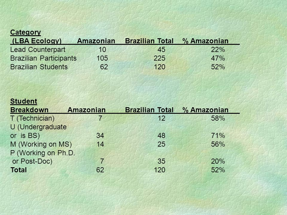 Category (LBA Ecology) Amazonian Brazilian Total % Amazonian. Lead Counterpart 10 45 22%