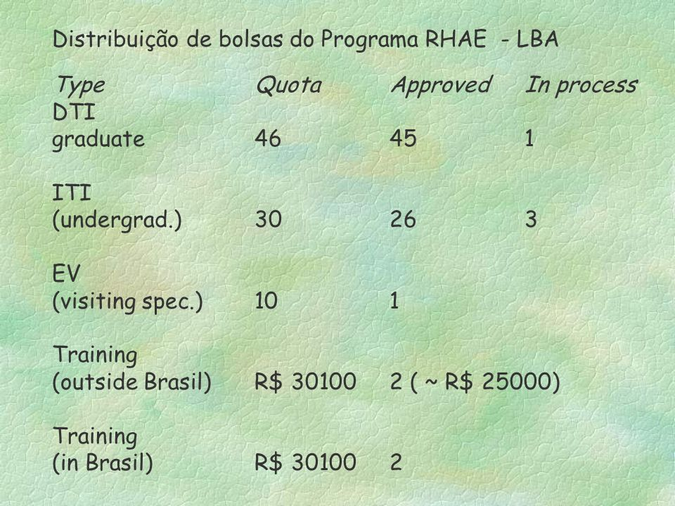 Distribuição de bolsas do Programa RHAE - LBA