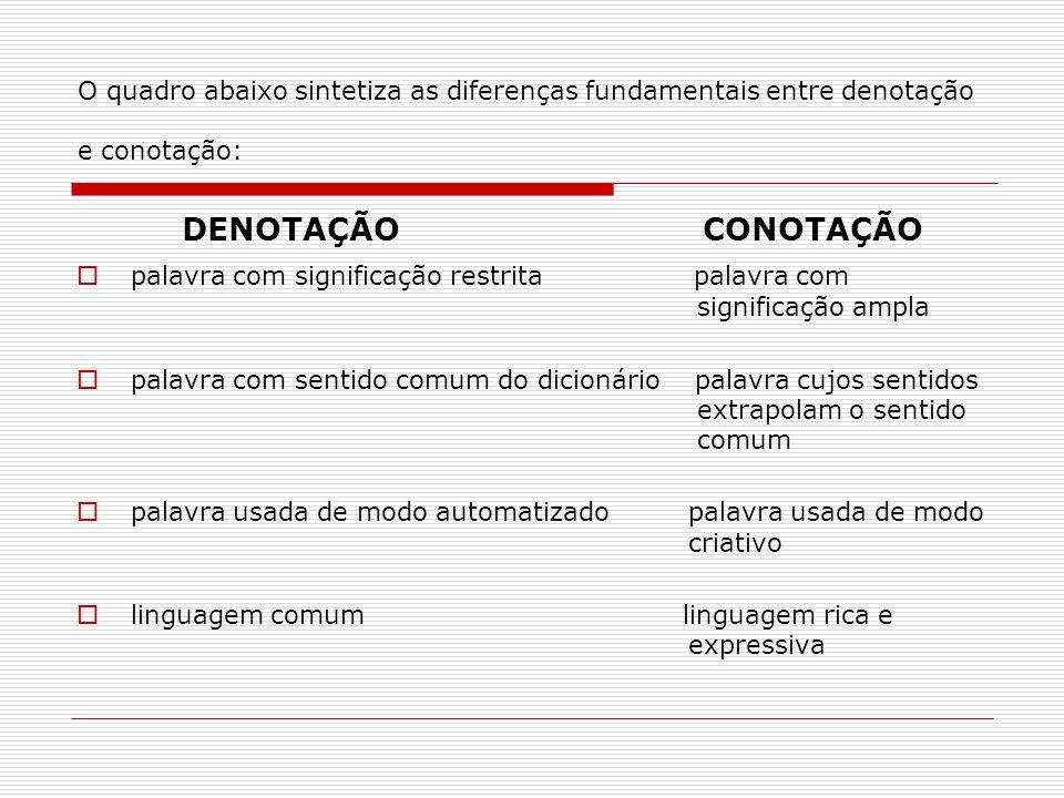 O quadro abaixo sintetiza as diferenças fundamentais entre denotação e conotação: