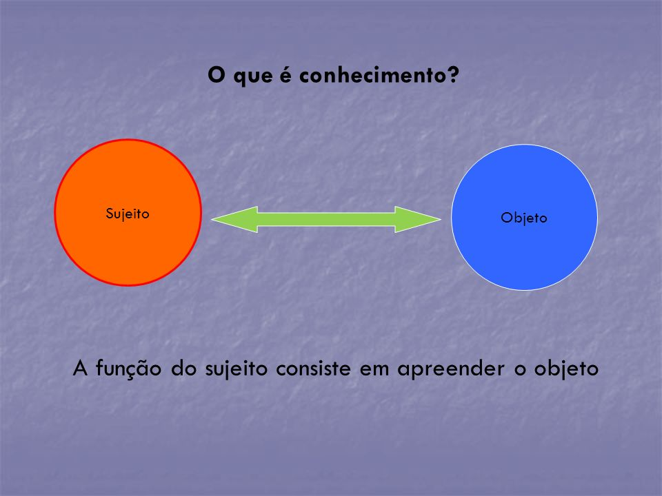 A função do sujeito consiste em apreender o objeto