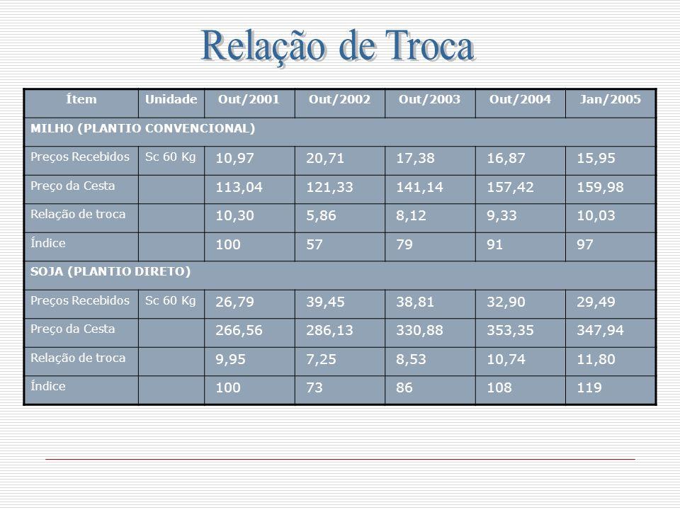 Relação de Troca Ítem. Unidade. Out/2001. Out/2002. Out/2003. Out/2004. Jan/2005. MILHO (PLANTIO CONVENCIONAL)