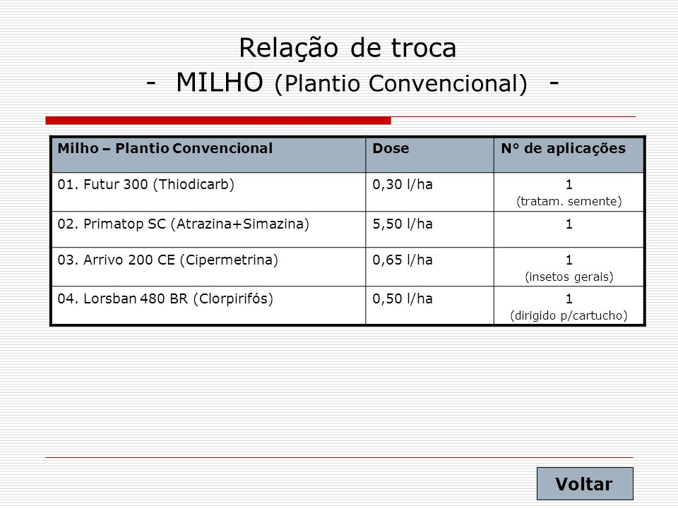 - MILHO (Plantio Convencional) -