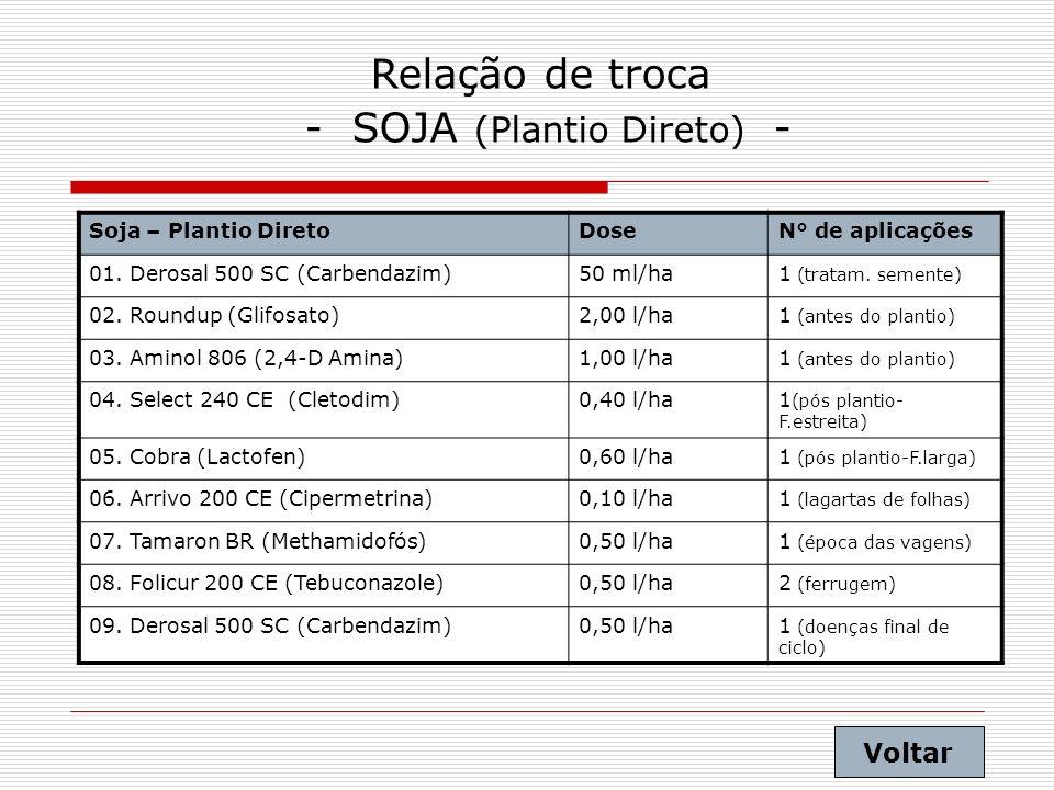 - SOJA (Plantio Direto) -