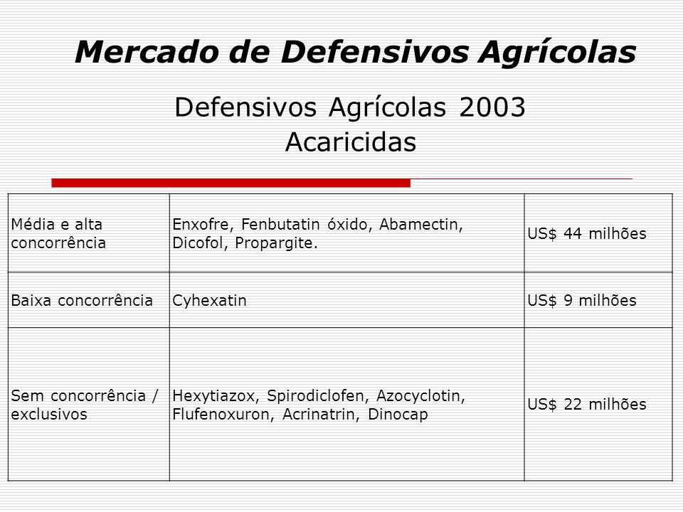 Mercado de Defensivos Agrícolas