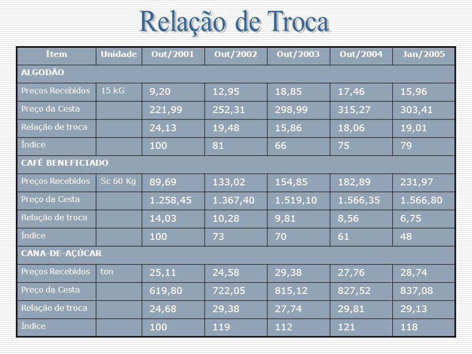Relação de Troca Ítem. Unidade. Out/2001. Out/2002. Out/2003. Out/2004. Jan/2005. ALGODÃO. Preços Recebidos.