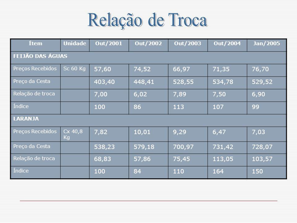 Relação de Troca Ítem. Unidade. Out/2001. Out/2002. Out/2003. Out/2004. Jan/2005. FEIJÃO DAS ÁGUAS.