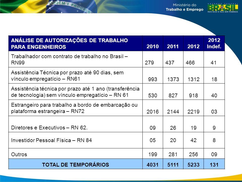 2010 2011 2012 Indef. TOTAL DE TEMPORÁRIOS 4031 5111 5233 131