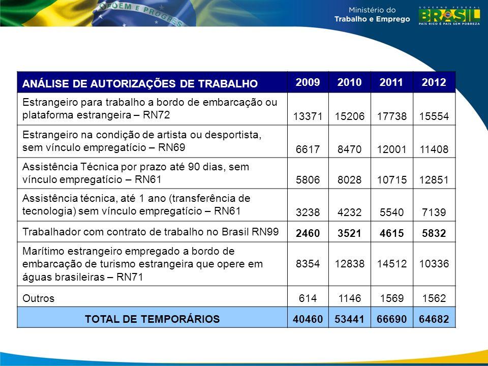 ANÁLISE DE AUTORIZAÇÕES DE TRABALHO 2009 2010 2011 2012