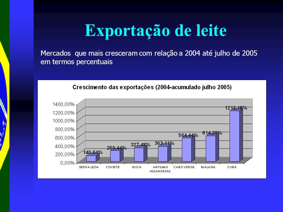 Exportação de leite Mercados que mais cresceram com relação a 2004 até julho de 2005 em termos percentuais.