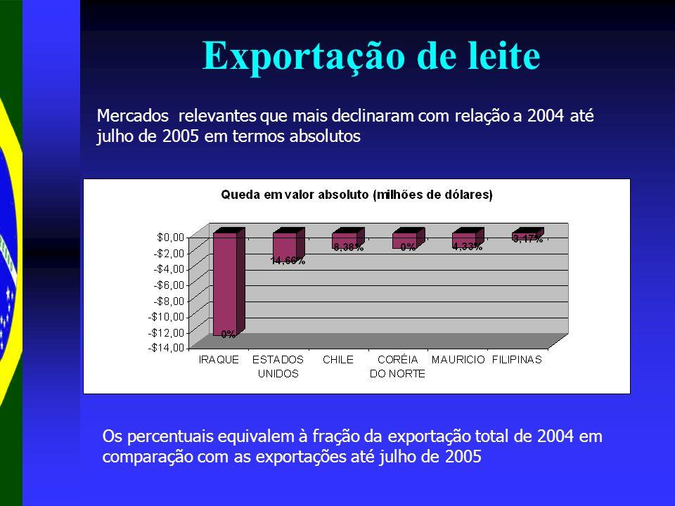 Exportação de leiteMercados relevantes que mais declinaram com relação a 2004 até julho de 2005 em termos absolutos.