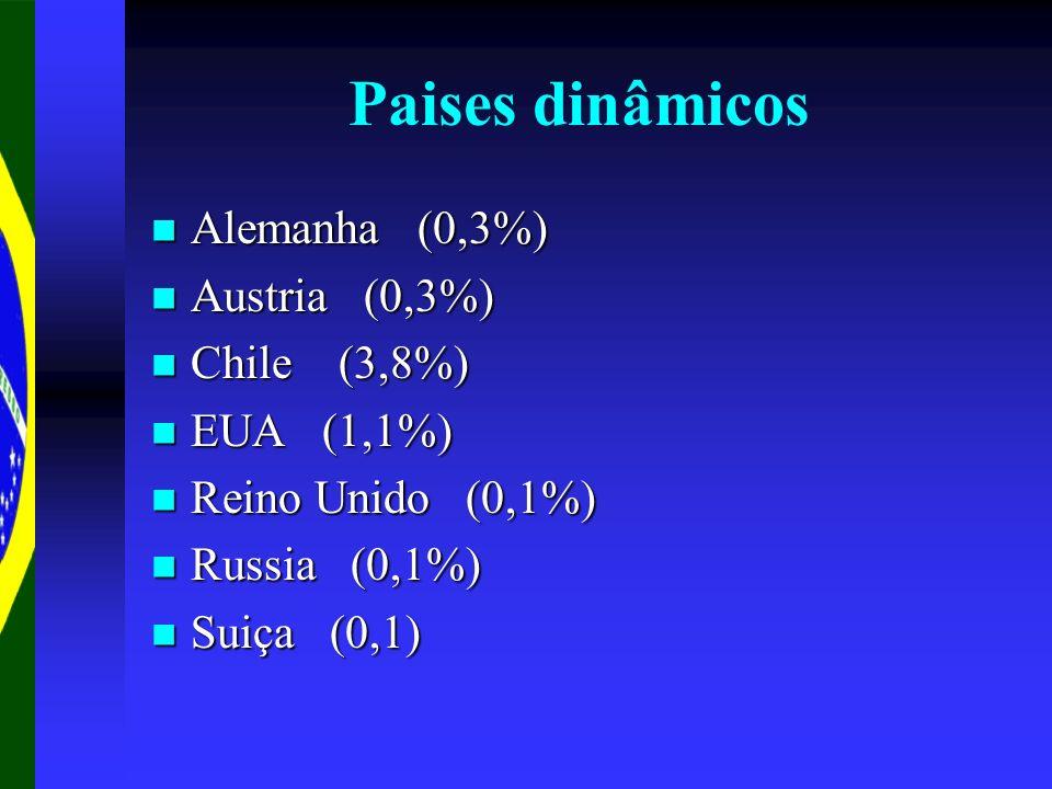 Paises dinâmicos Alemanha (0,3%) Austria (0,3%) Chile (3,8%)