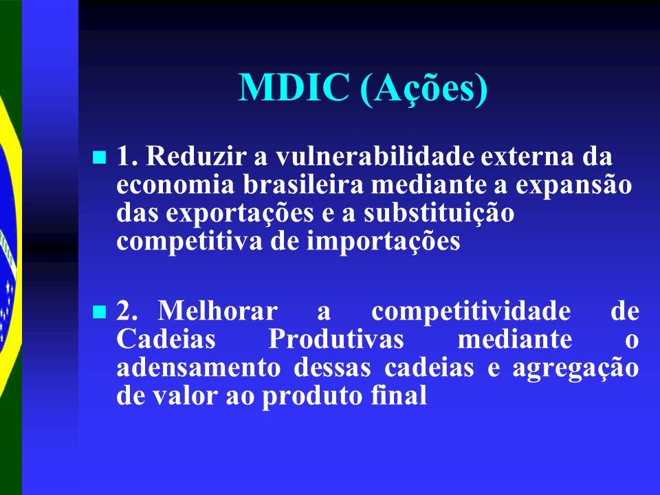 MDIC (Ações)