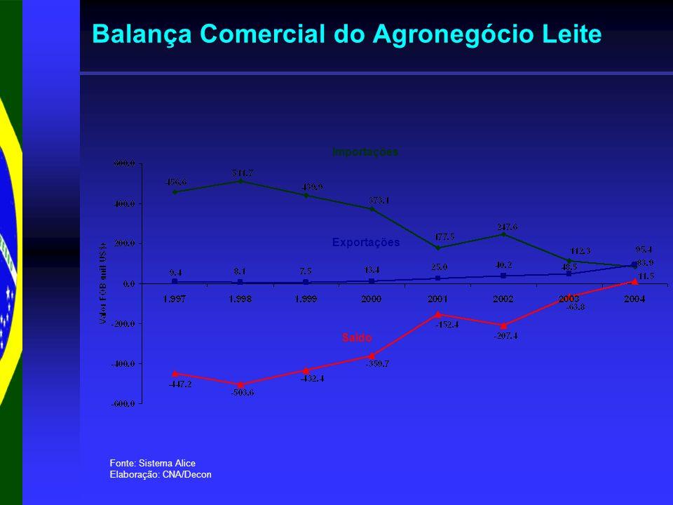 Balança Comercial do Agronegócio Leite