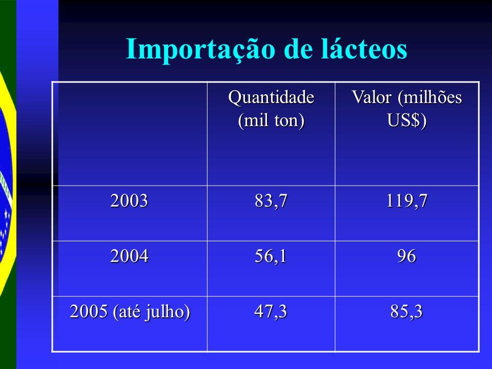 Importação de lácteos Quantidade (mil ton) Valor (milhões US$) 2003