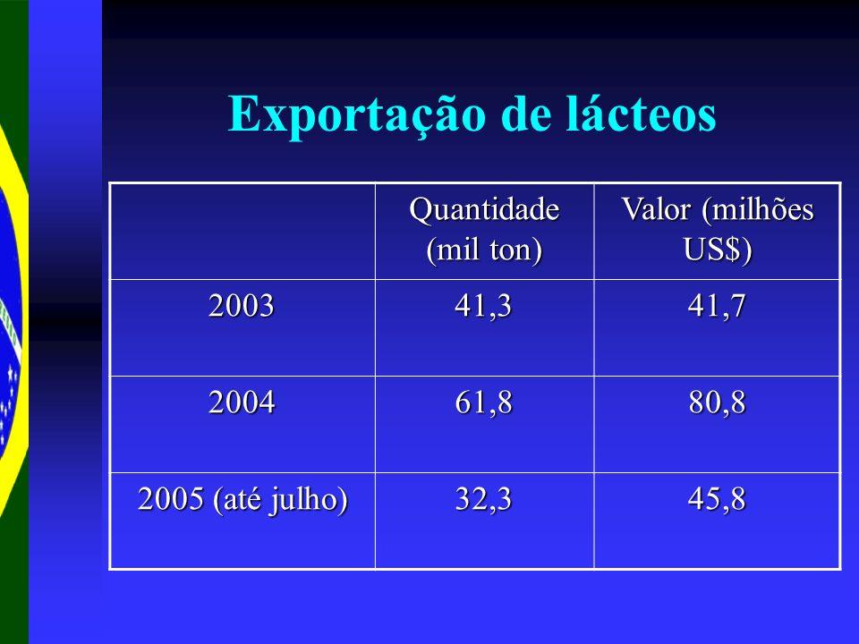 Exportação de lácteos Quantidade (mil ton) Valor (milhões US$) 2003