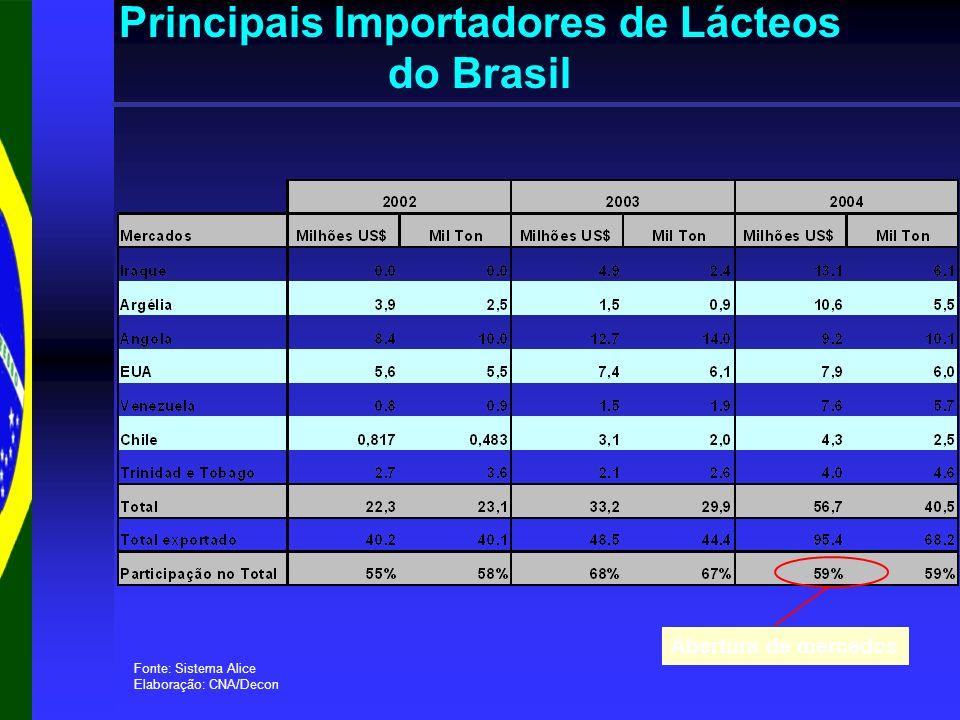 Principais Importadores de Lácteos do Brasil