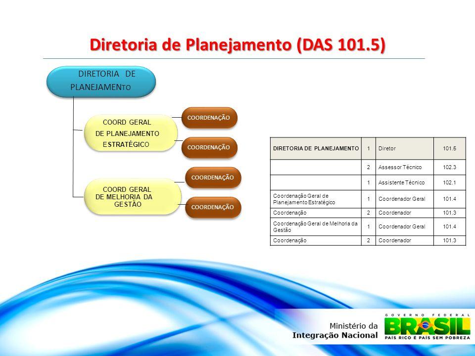 Diretoria de Planejamento (DAS 101.5)