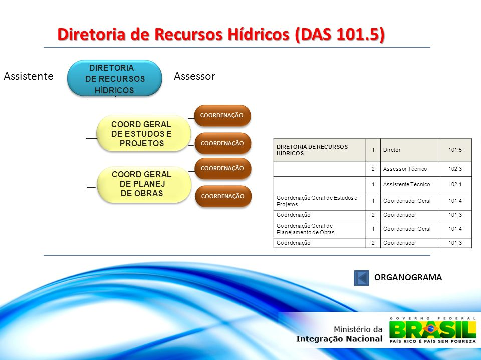 Diretoria de Recursos Hídricos (DAS 101.5)
