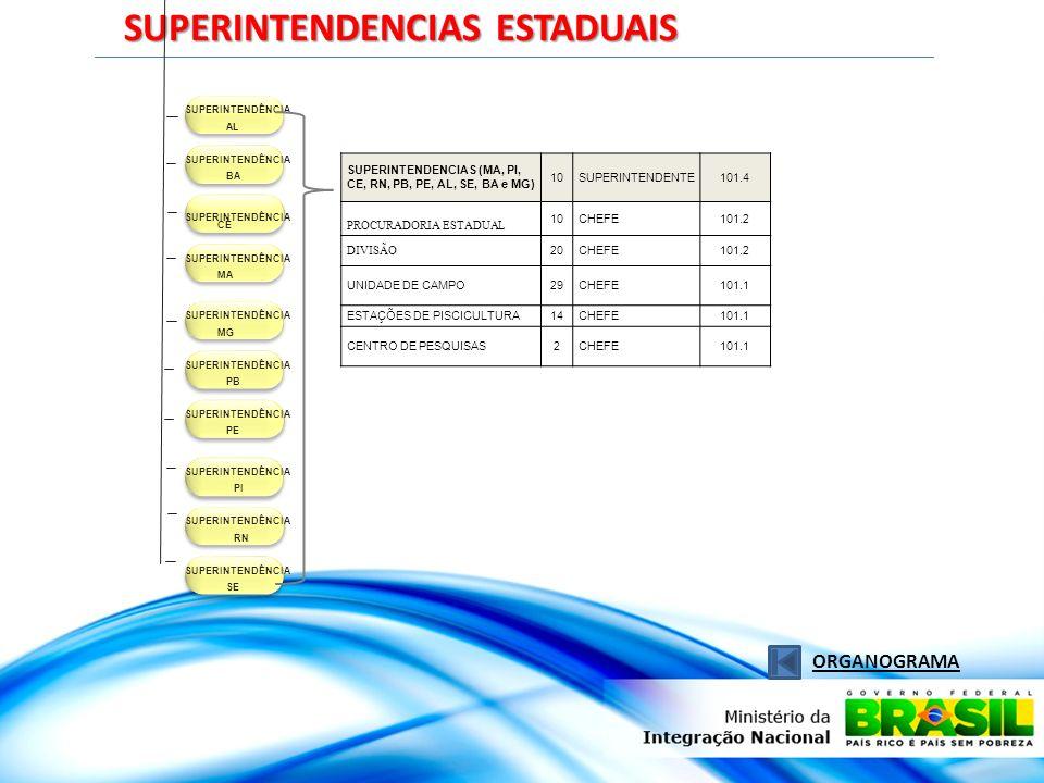 SUPERINTENDENCIAS ESTADUAIS