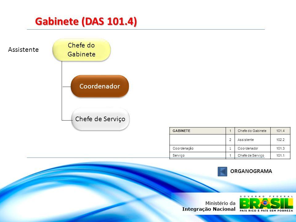 Gabinete (DAS 101.4) Chefe do Gabinete Assistente Coordenador