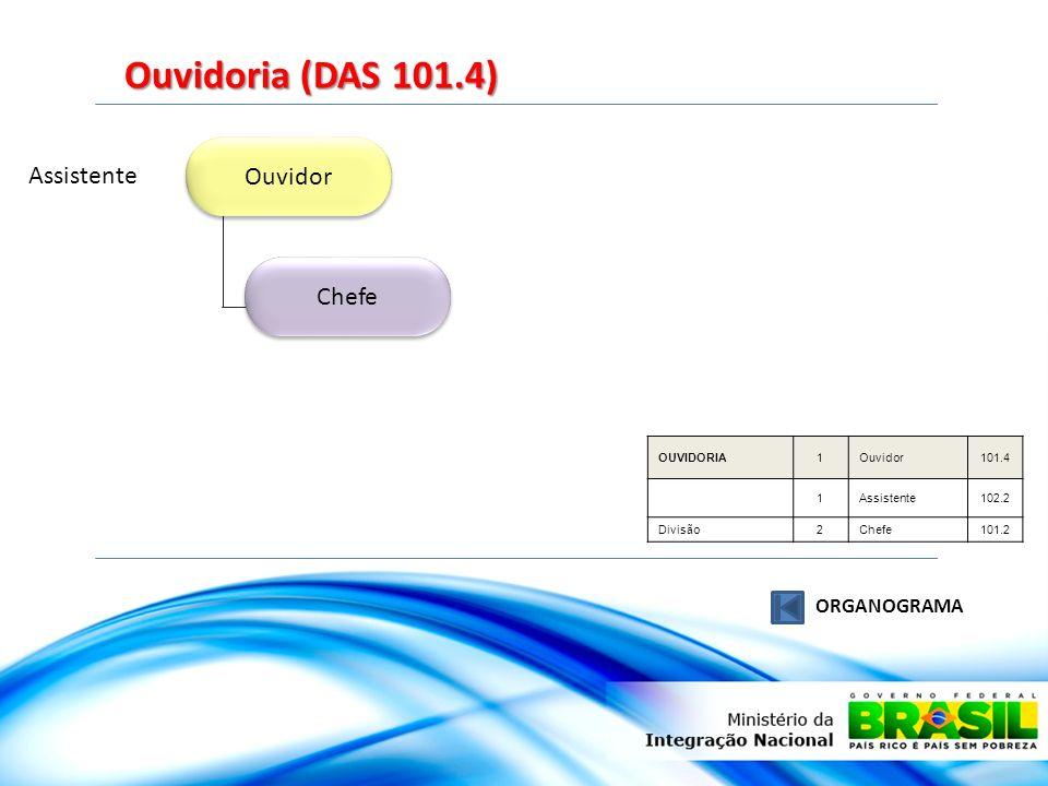 Ouvidoria (DAS 101.4) Ouvidor Assistente Chefe ORGANOGRAMA OUVIDORIA 1