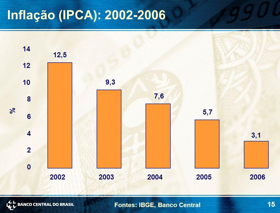 Inflação (IPCA): 2002-2006 14. 12,5. 12. 10. 9,3. 7,6. 8. % 5,7. 6. 4. 3,1. 2. 2002. 2003.