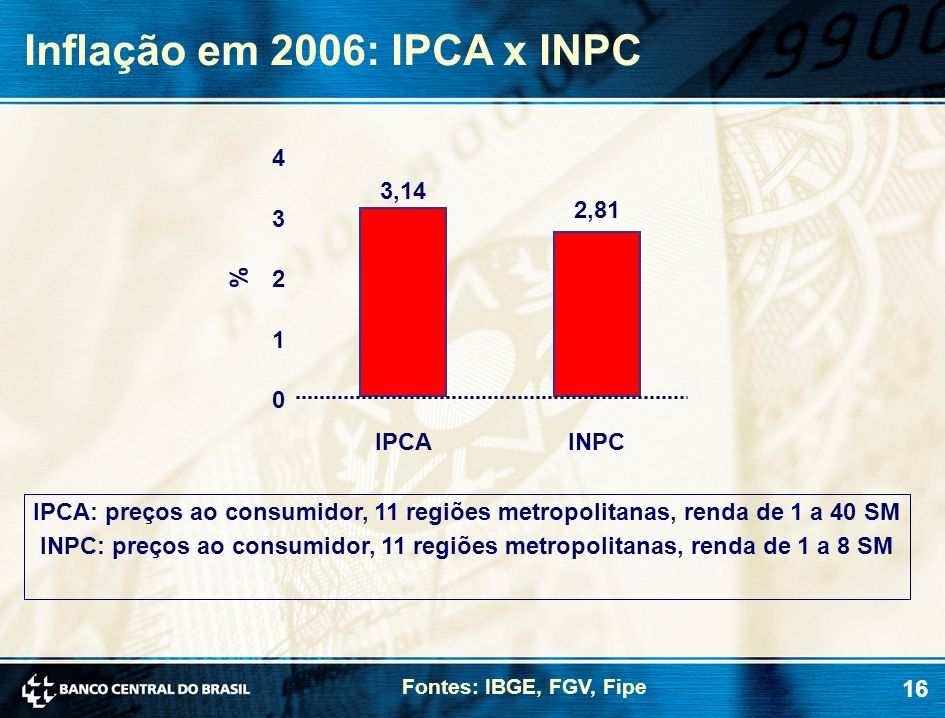 Inflação em 2006: IPCA x INPC