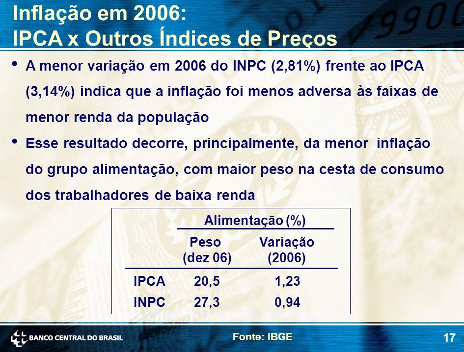 IPCA x Outros Índices de Preços