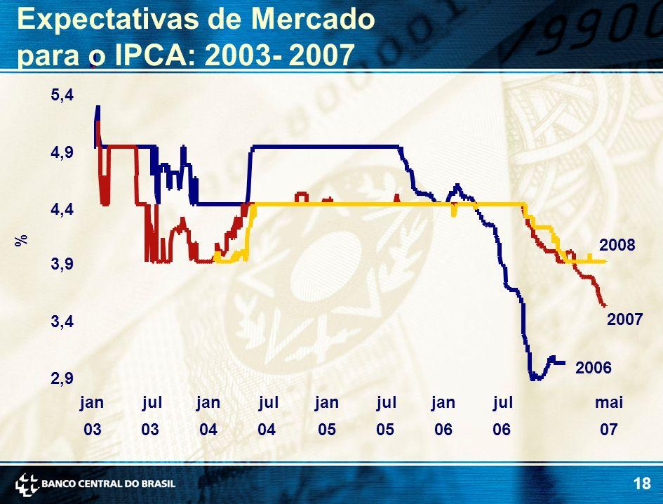 Expectativas de Mercado para o IPCA: 2003- 2007