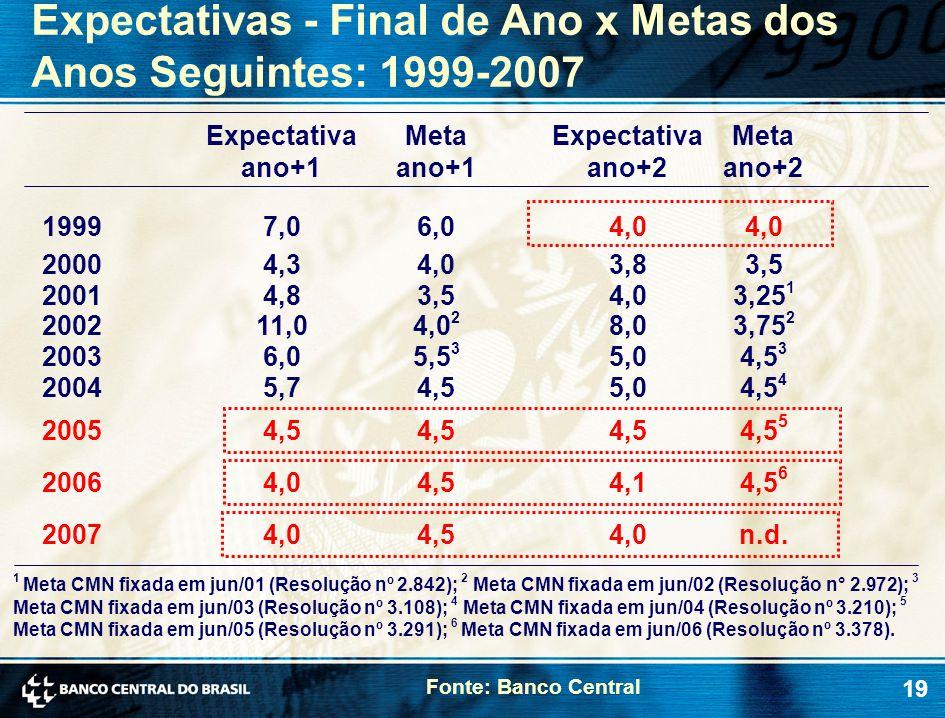 Expectativas - Final de Ano x Metas dos Anos Seguintes: 1999-2007
